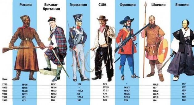 Средний рост солдат армий мира