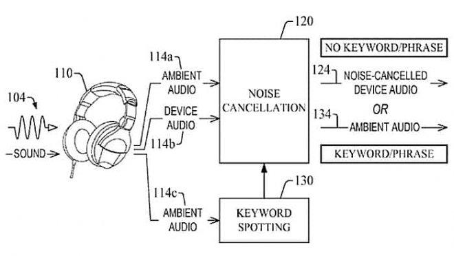 Amazon патентует шумоподавлющие наушники, которые знают ваше имя
