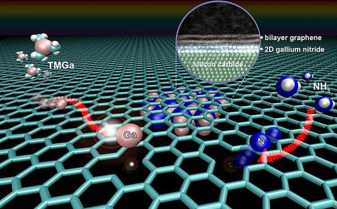 Новый материал на базе графена обещает скачок развития полупроводников