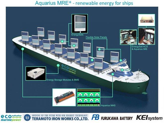 В следующем году начнутся испытания грузового судна с парусами из солнечных панелей