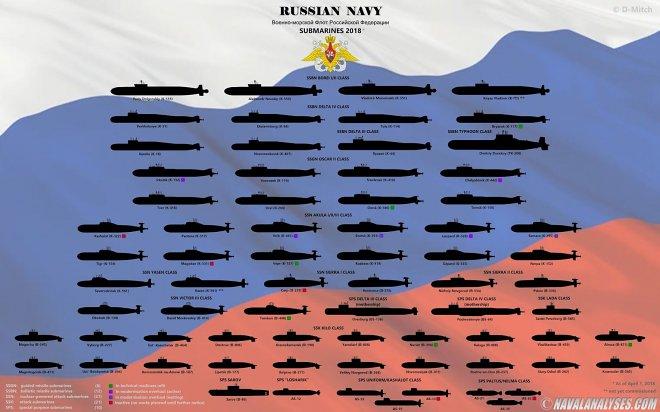 Все подводные лодки России в одной инфографике
