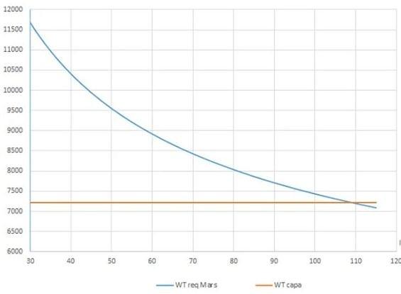 Уравнение Салотти