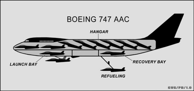 Летающий авианосец