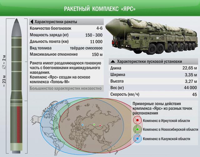 "tth-rs-24-yars_3 Ракетные комплексы ""Тополь-М"" и ""Ярс"""