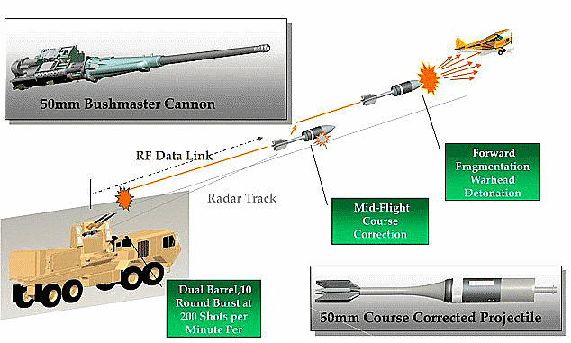 Scheme of the complex