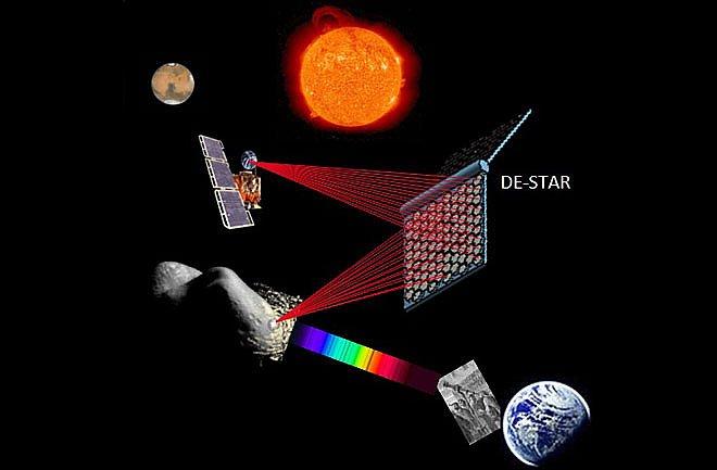DE-STAR system