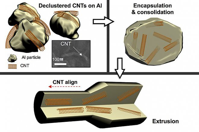 How do carbon nanotubes