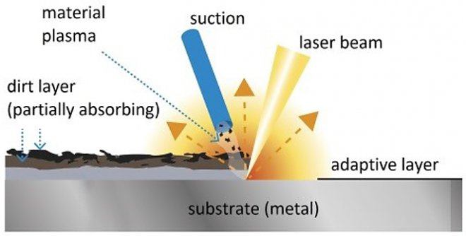 a review of laser processes used A review of thermal analysis methods in laser sintering thermal analysis of laser processes can be used to review of thermal analysis methods.