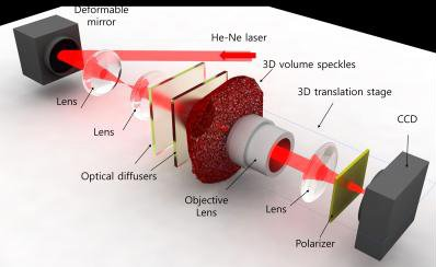 Technology of holography