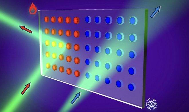 Принцип действия наноматериала