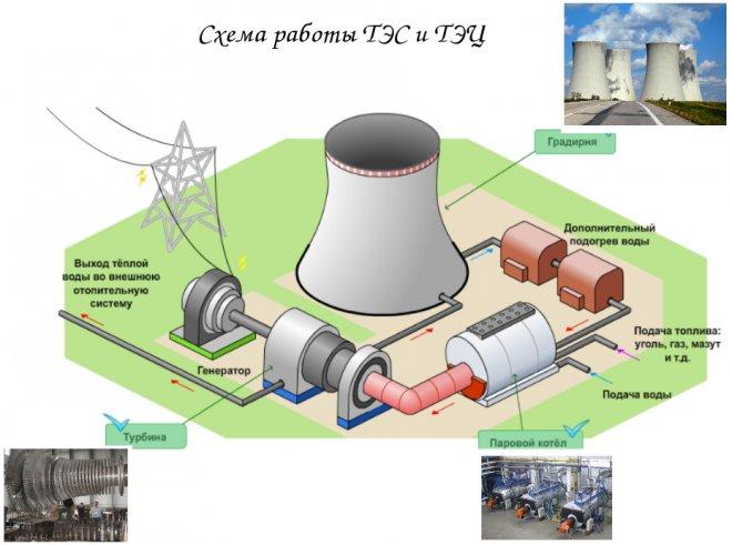 Схема работы ТЭЦ