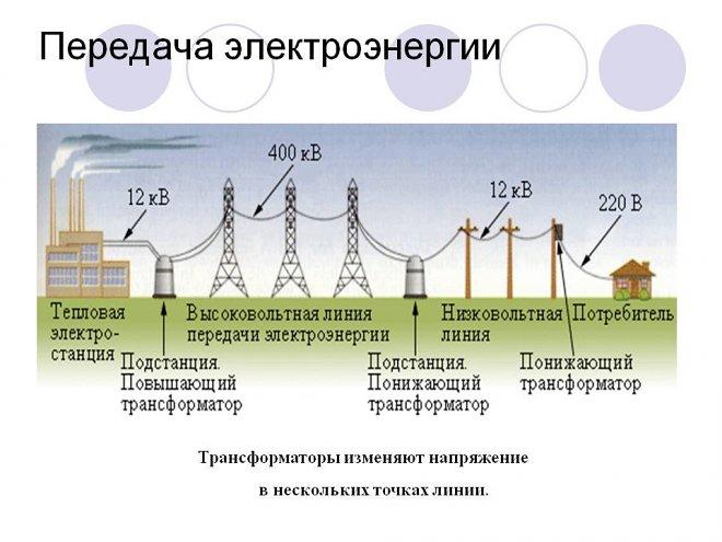 Передаяа энергии по ЛЭП