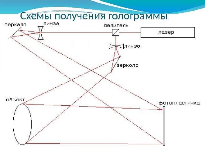Формирование голограммы