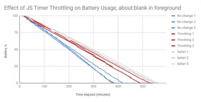Экспериментальная функция Chrome снизит энергопотребление гаджетов на 28%