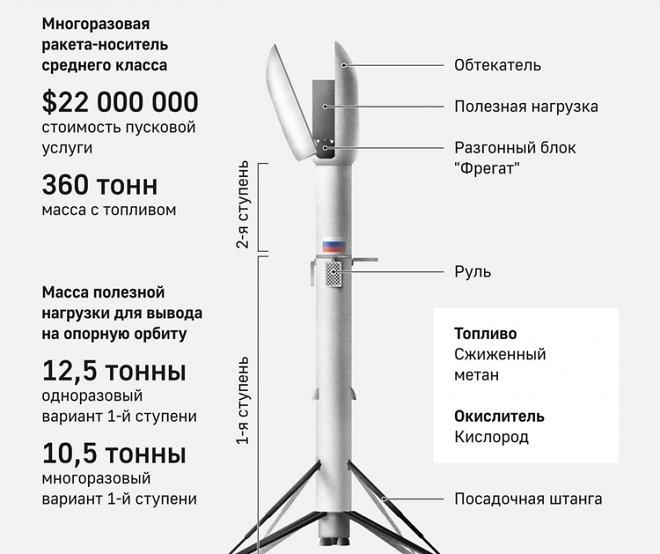Роскосмос объявил о разработке новой ракеты, удивительно напоминающей Falcon9