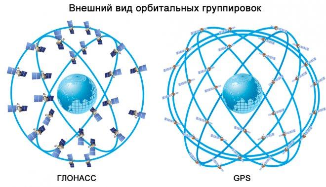Орбитальные группировки GPS и ГЛОНАСС