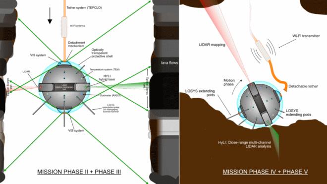 ESA разработало сферического спелеоробота DAEDALUS для исследования лунных пещер
